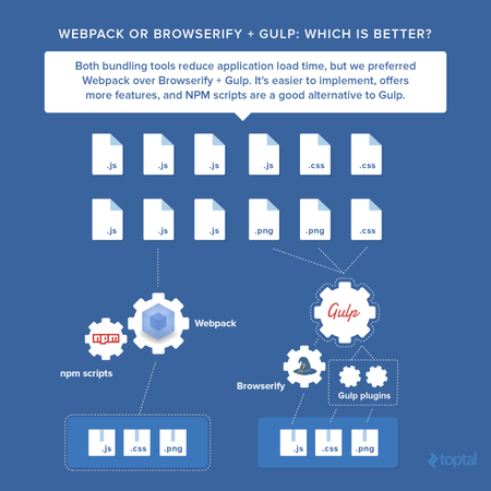 Which Should You Use: Webpack or Browserify & Gulp? | Toptal - 众成翻译