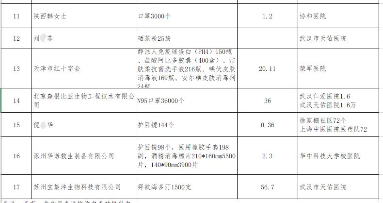 武汉公布8亿捐款使用情况 莆田系医院获赠口罩?