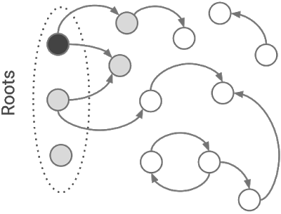 Figure 3. The collector turns a grey object into black by processing its pointers.