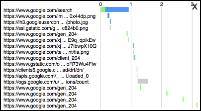 A list of resource timings visualized by the Waterfall bookmarklet created by Andy Davies.