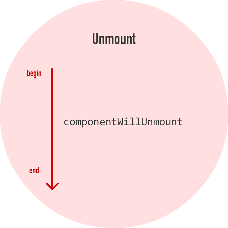 The Component Lifecycle - 众成翻译