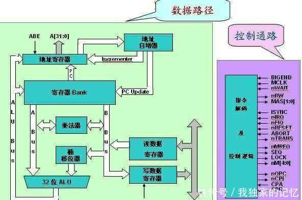国内芯片技术交流-全球四大芯片构架公布,ARM因RISC-V开源构架而彻夜难眠risc-v单片机中文社区(3)