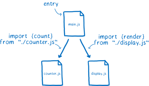 A module with two dependencies. The top module is the entry. The other two are related using import statements