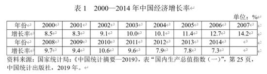 這次疫情后 中國經濟增速會比之前更高