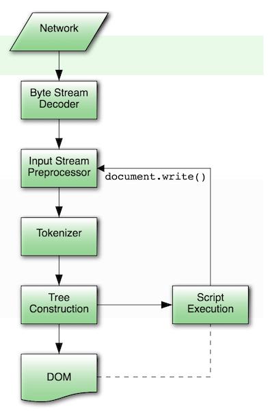 Parsing model diagram