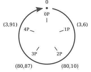 Cyclic subgroup