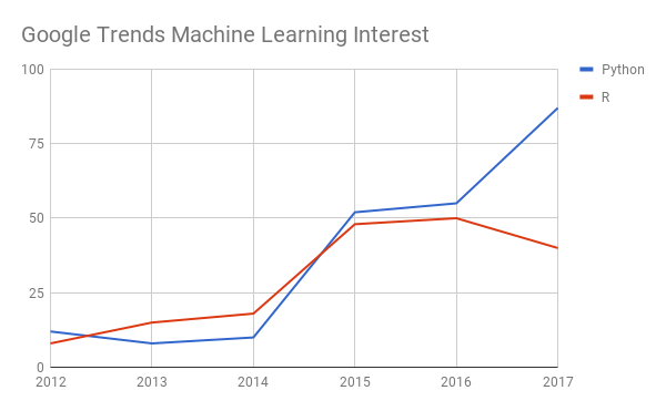 Google Trends Machine Learning Interest