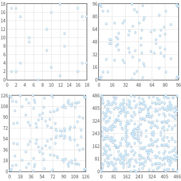 Elliptic curves in Fp