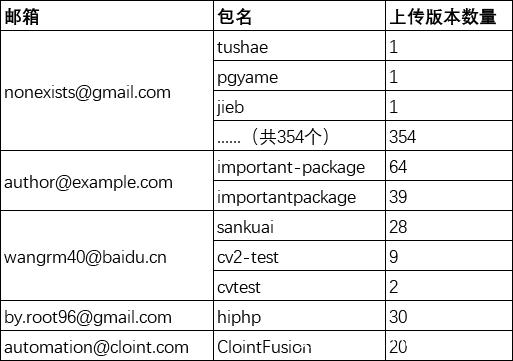 """""""同名异源""""、""""洪水攻击""""新型供应链攻击方式"""