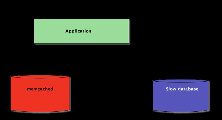 Python + Memcached System Design Diagram
