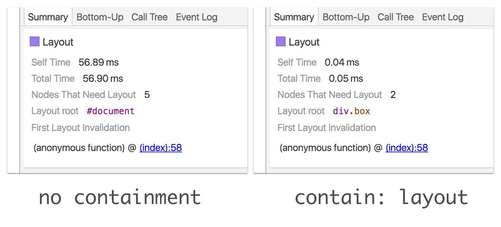 CSS Containment in Chrome 52 | Web Updates - Google Developers - 众