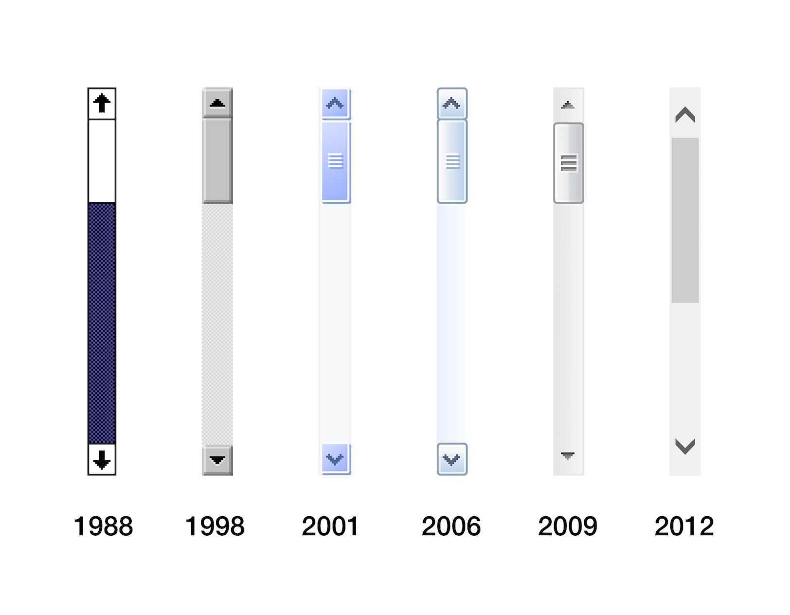 Design of Windows scrollbars over time