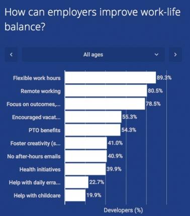 HackerRank 2018 how to improve work-life balance