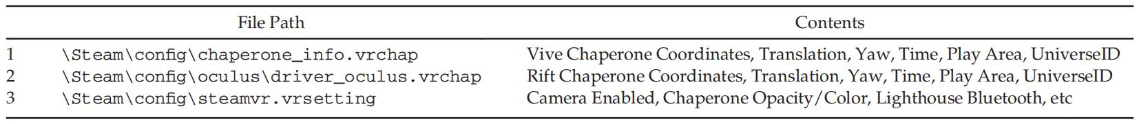 针对沉浸式VR系统的虚拟环境操纵攻击插图5