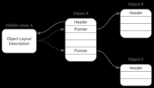 Figure 1. Object graph