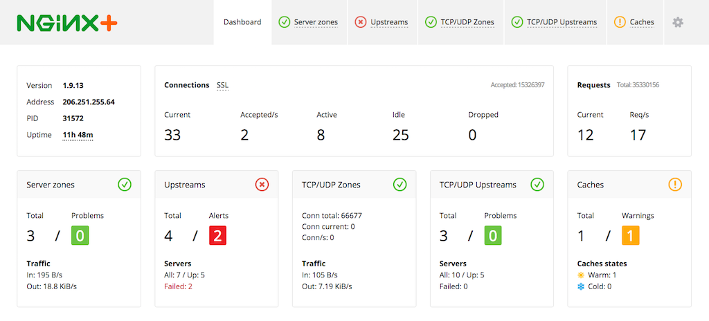 Use real-time application performance monitoring tools to identify and resolve issues quickly