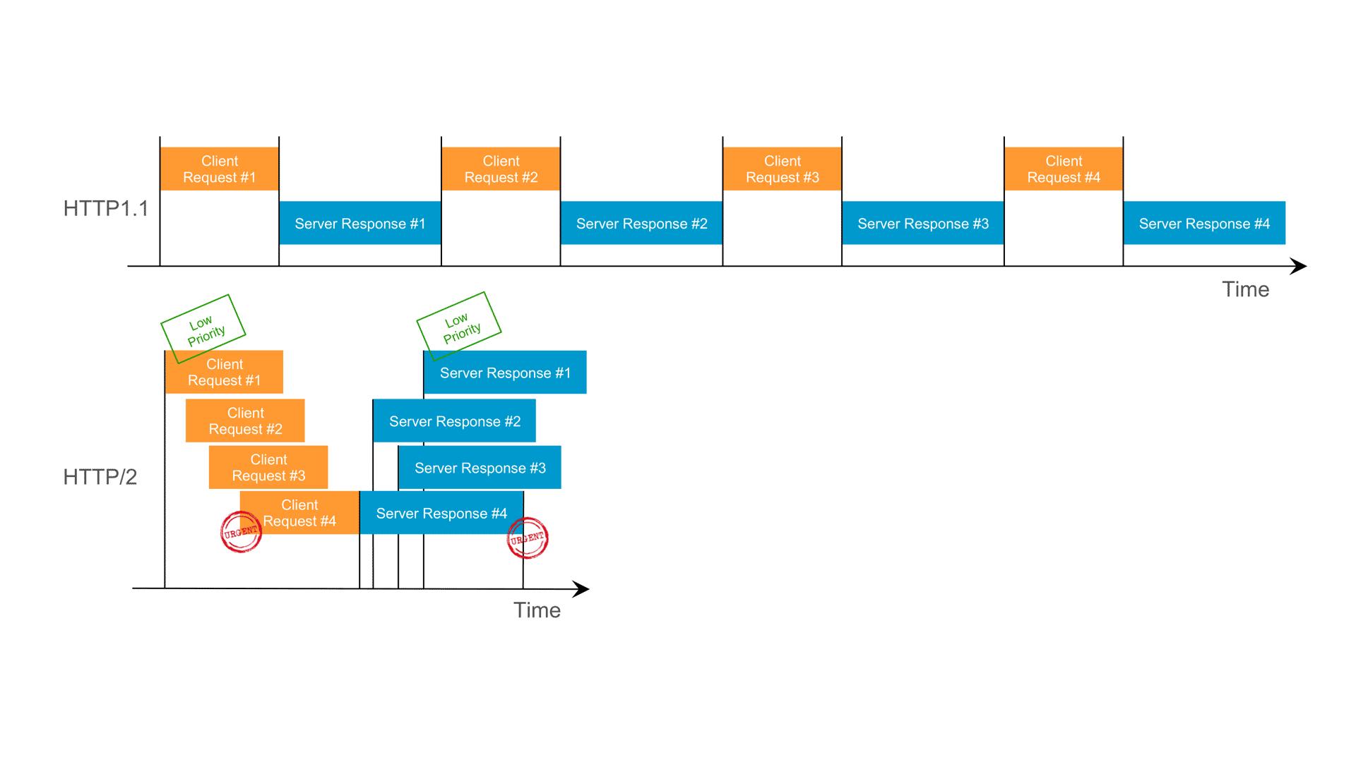 HTTP2 Multiplexing Diagram