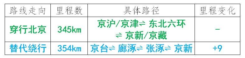 �Z水人注意!11月1日起,�@些�全天禁入北京!