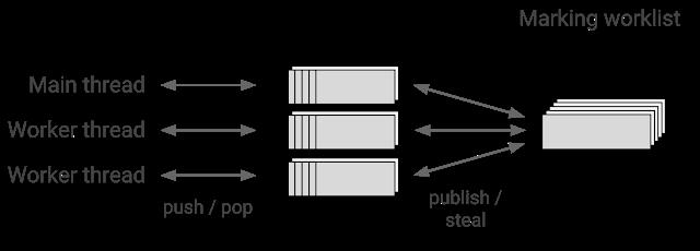 Figure 6. Marking worklist