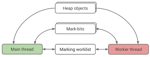 Figure 5. Data-structures for parallel marking