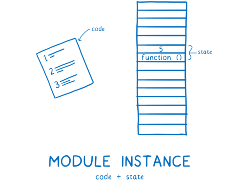 A module instance combining code and state