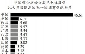 美媒:中美公共充电桩比例8∶1