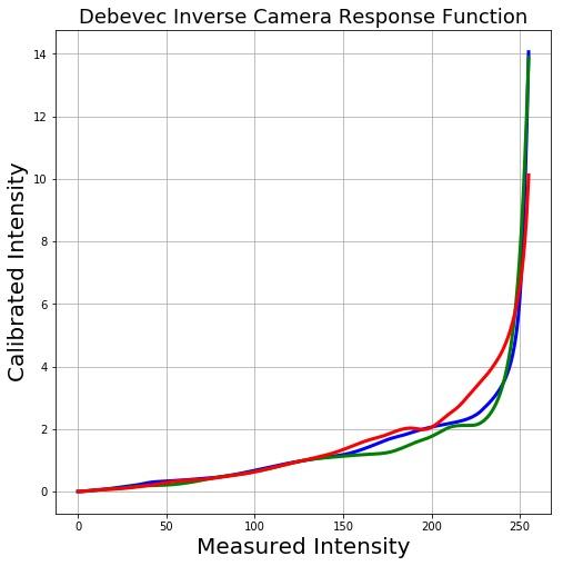 Camera Response Function